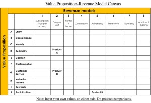 Value Proposition-Revenue Model Canvas